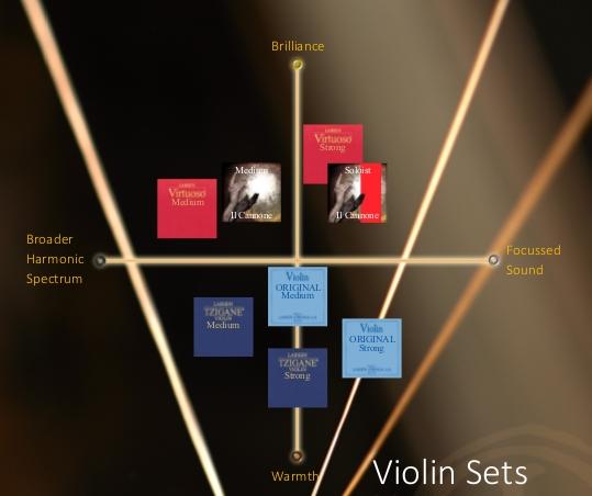 Tabla comparativa Larsen cuerdas violín